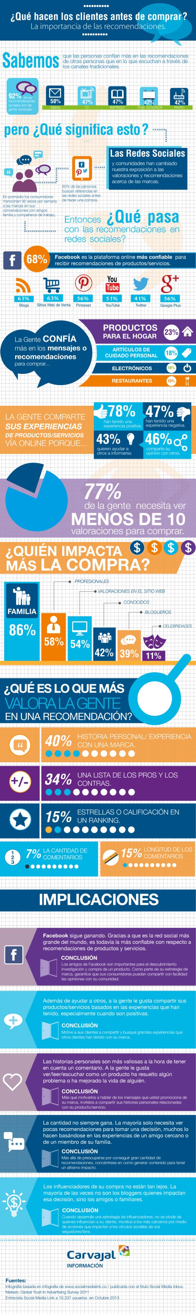infografia_que_hace_los_clientes_antes_de_comprar