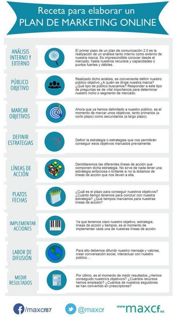 infografia_plna_marketing_online