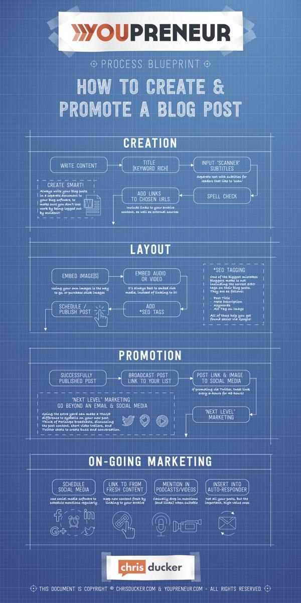 Cómo promocionar los post de tu blog infografia