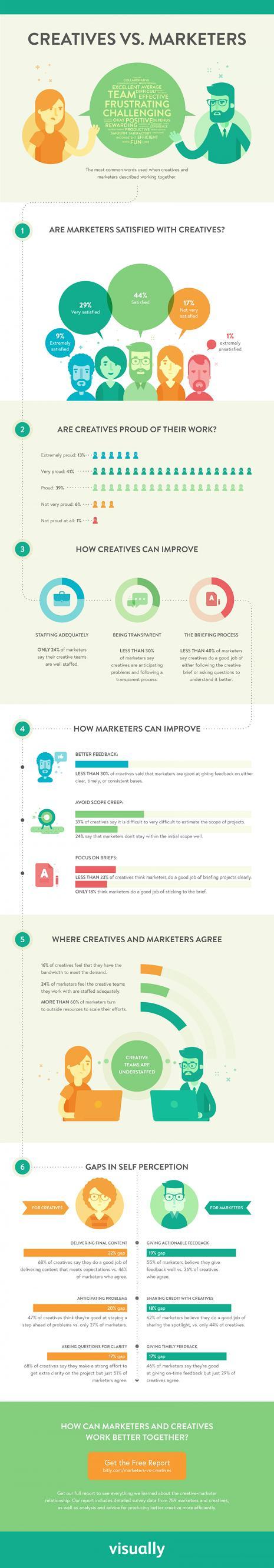 Importancia en la relación de los creativos y expertos en marketing #Infografía