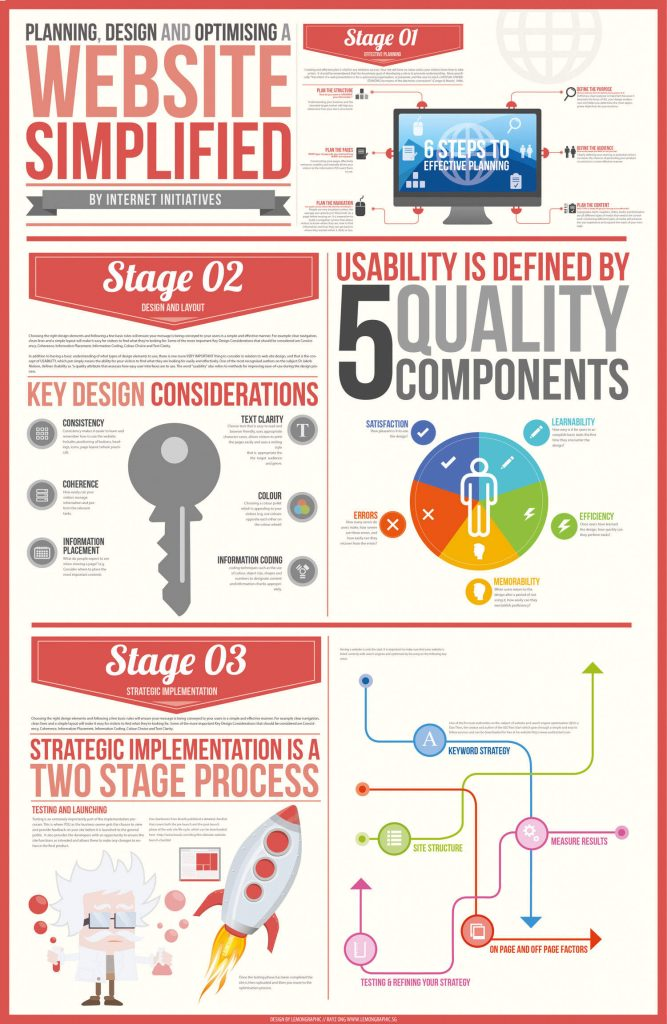claves planear diseñar optimizar sitio web infografía