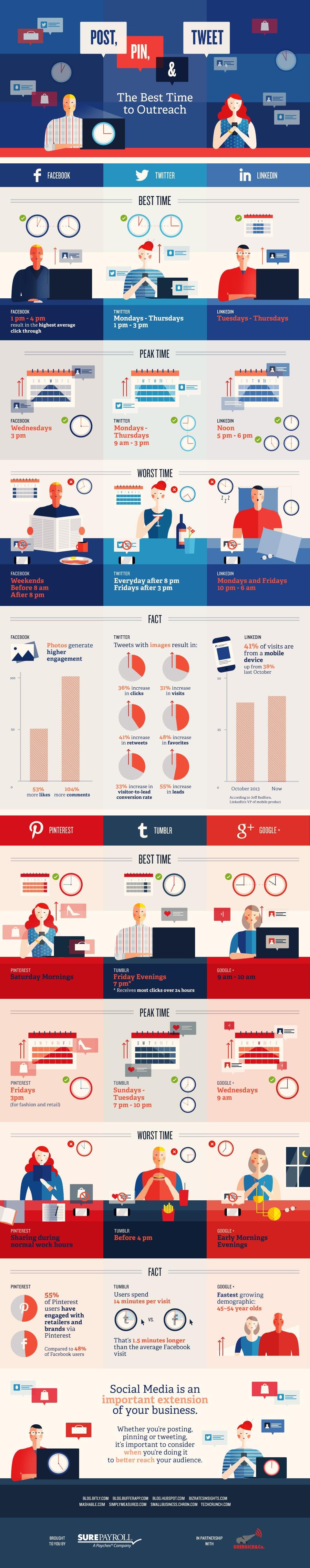 Cosas que deberías saber para tener éxito en las redes sociales #Infografía