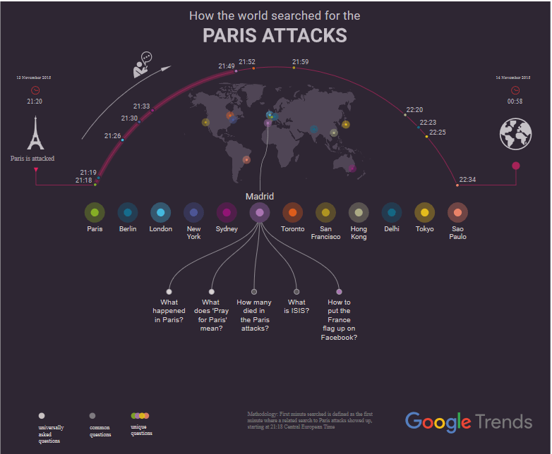 paris-google-trends
