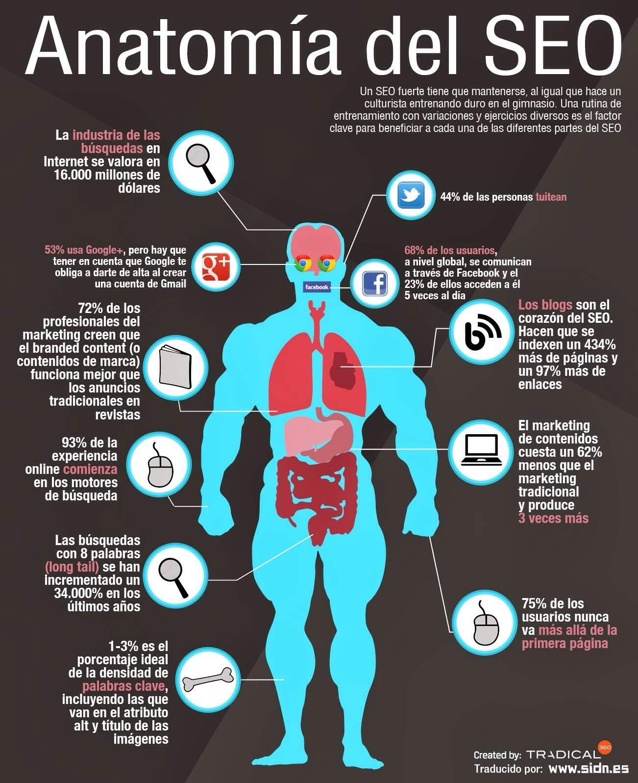 ¿Por qué es tan beneficioso el SEO? #Infografía