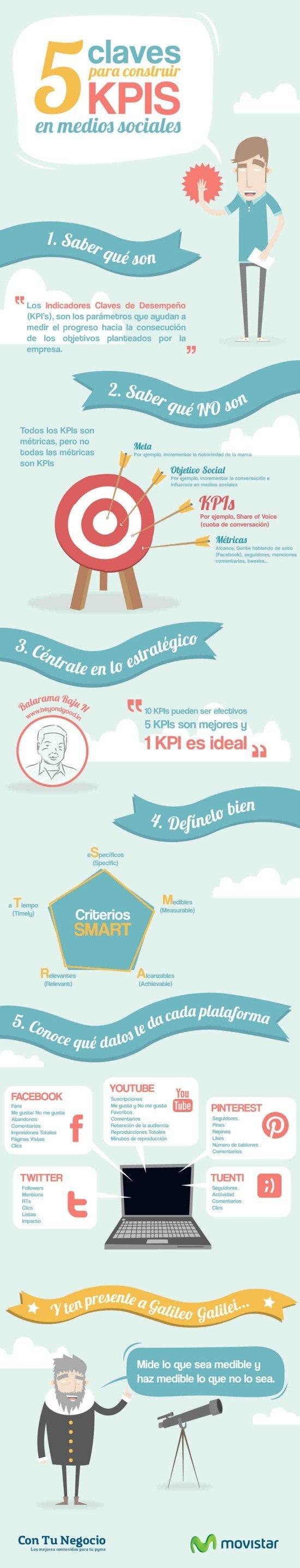 Claves para construir KPIS en redes sociales #Infografía