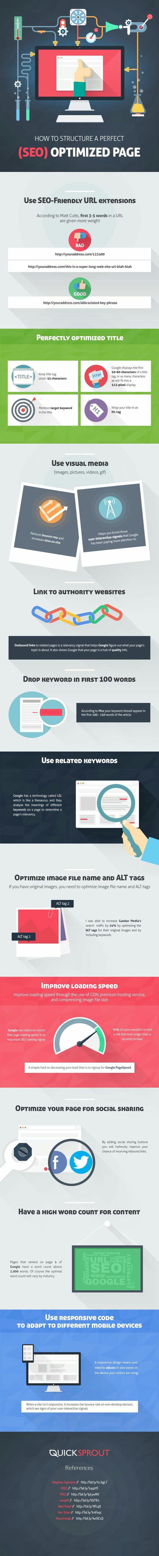 Aprende a estructurar una página optimizada para el SEO #infografía