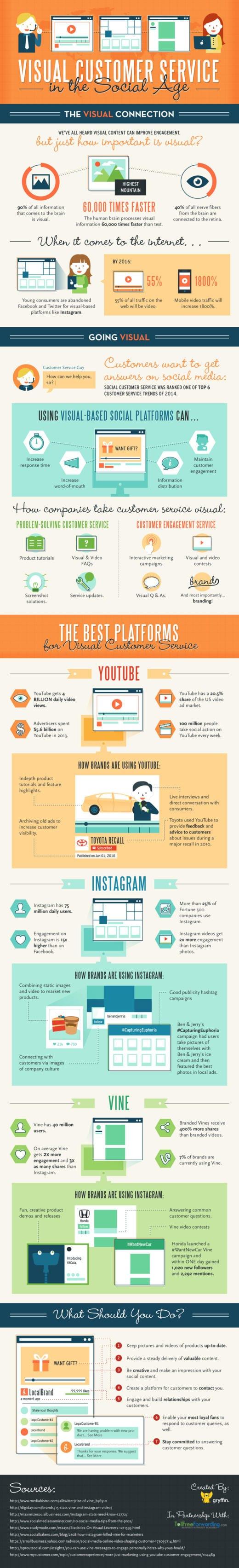 Atender al cliente de forma visual en la era del social media #Infografía