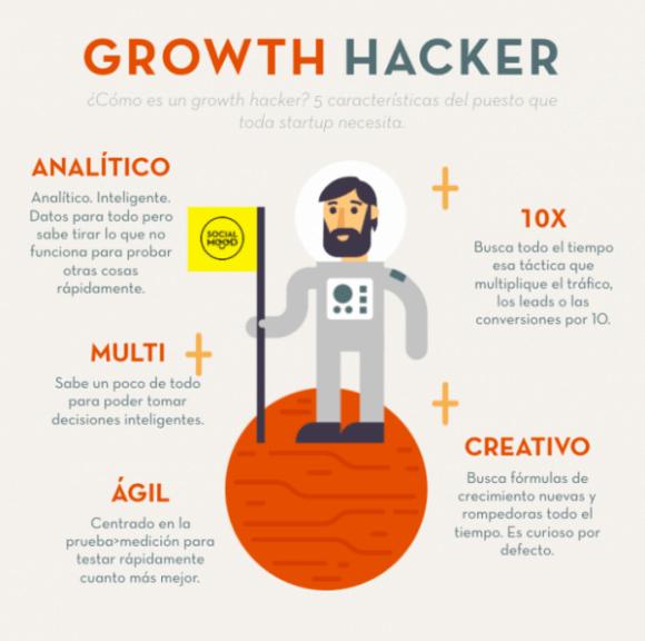 guia-basica-growth-hacker-infografia