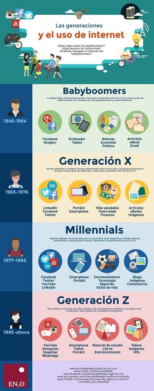Descubre qué uso le da cada generación a Internet #infografía