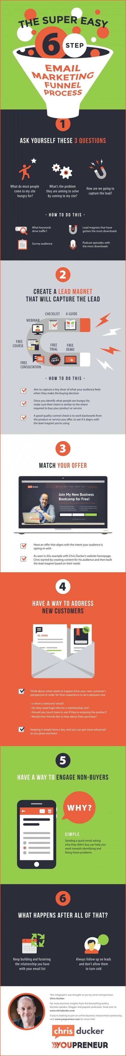 proceso embudo email marketing infografía