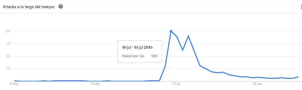 interes-pokemon-go-2016