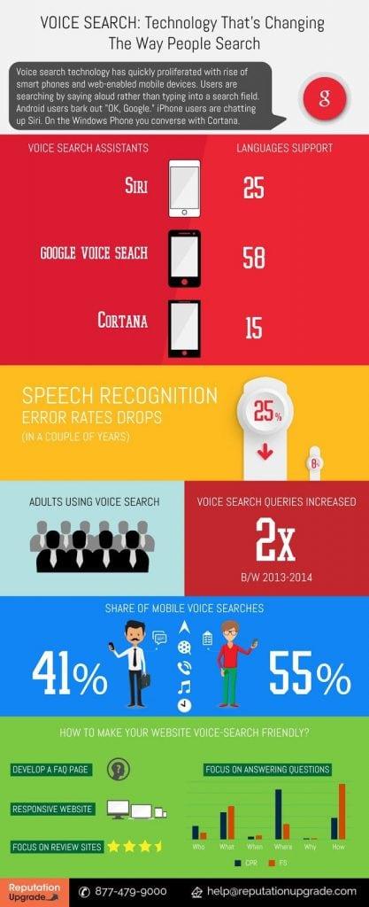 infografía búsquedas de voz 2017