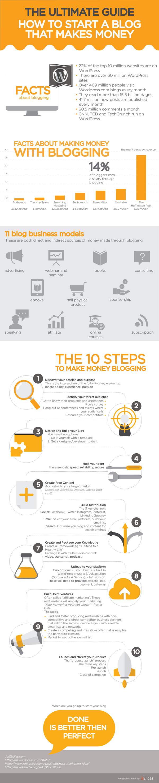 como-monetizar-blog-infografia