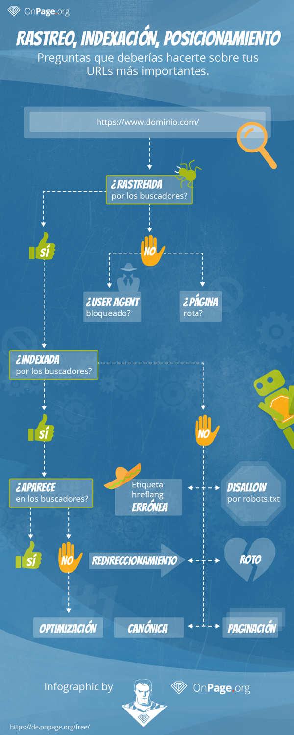proceso pasa URL antes llegar buscadores infografia