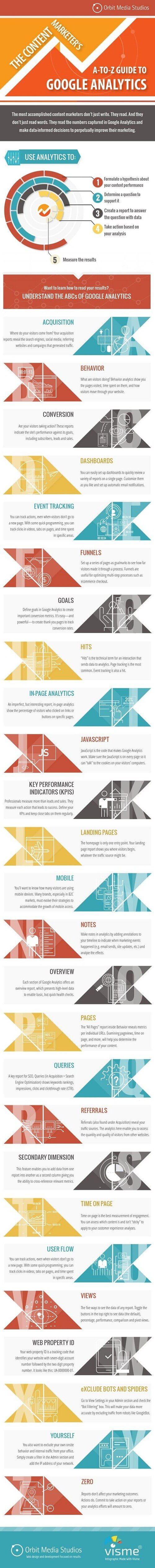 Guía de Google Analytics para mejorar el marketing de contenidos #infografía