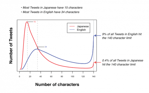 comparacion tuits ingles japones