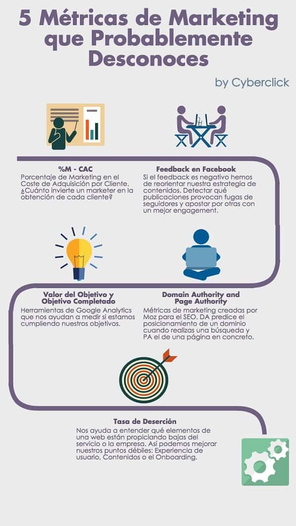 metricas-marketing-infografia