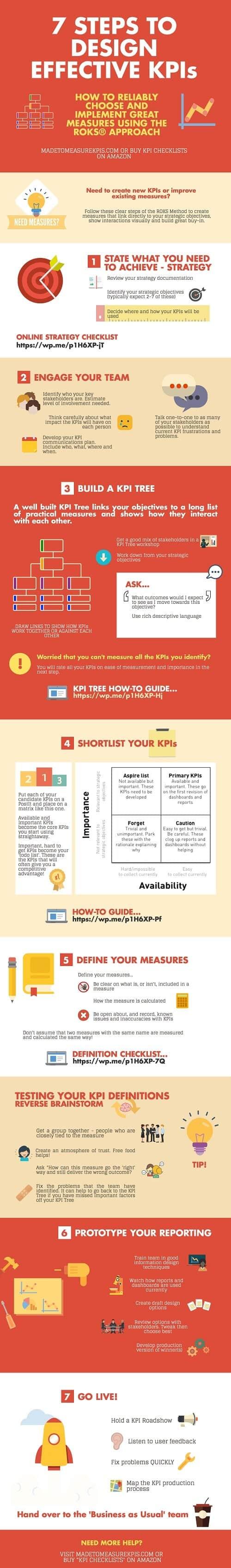 Cómo elegir las KPIs para tu negocio #infografía