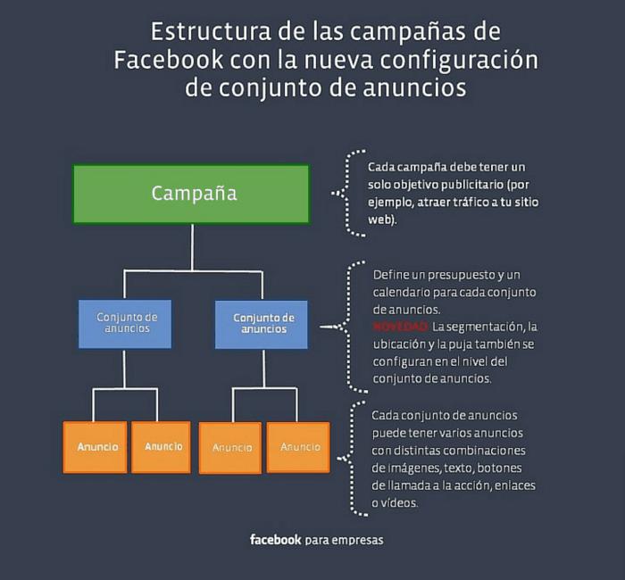 Estructura de campaña en Facebook Ads