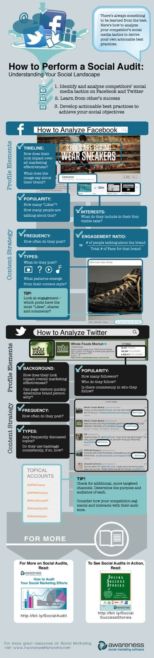 Auditoría de social media #infografía