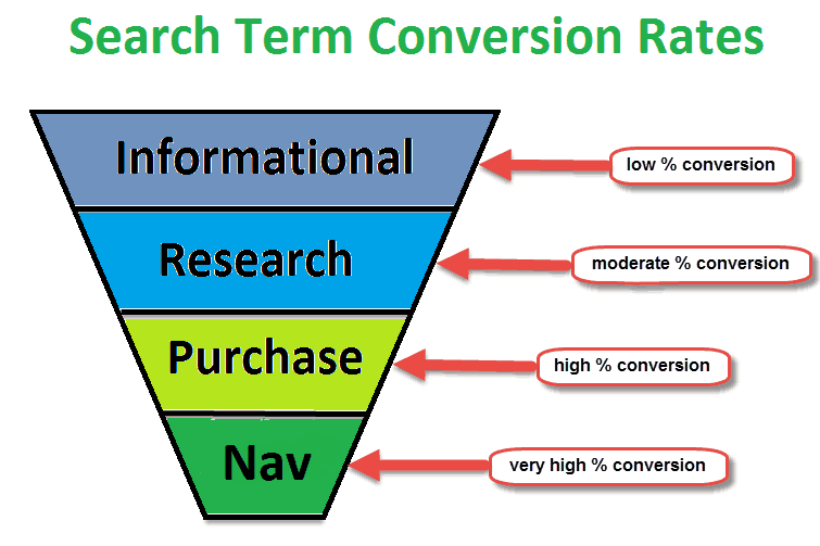 conversiones search intent
