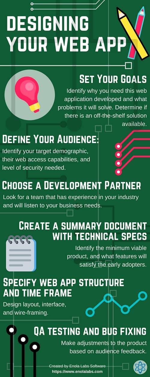 Pasos para diseñar una aplicación web exitosa #infografia