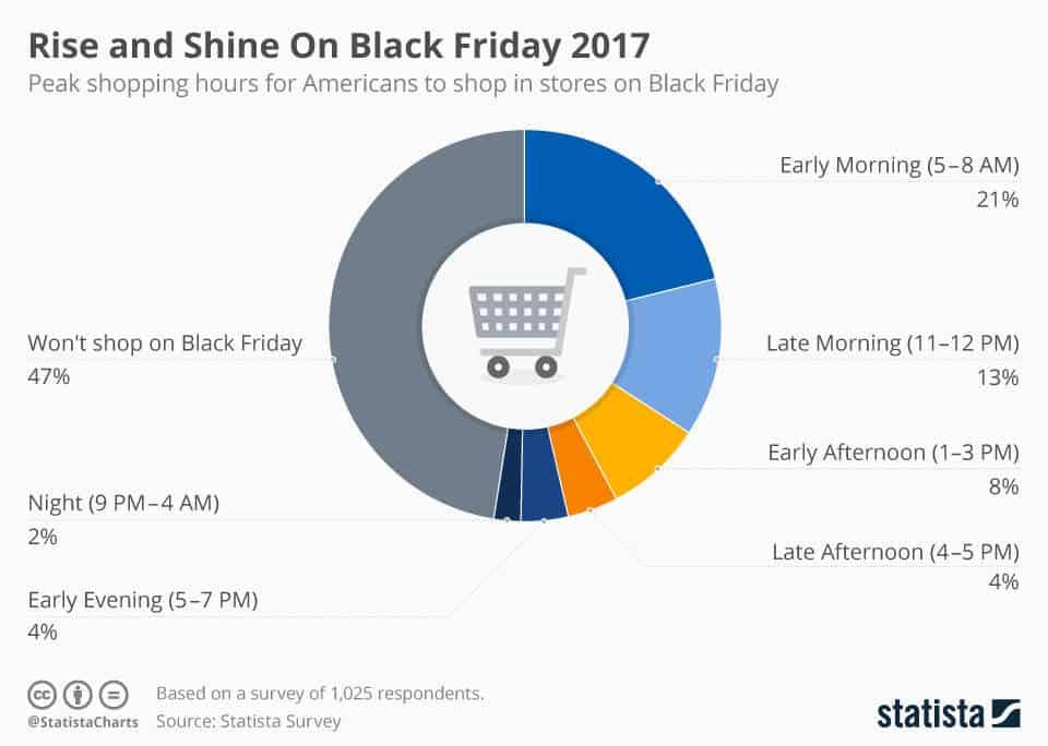consejos para tu campaña de Black Friday y Cyber Monday infografia