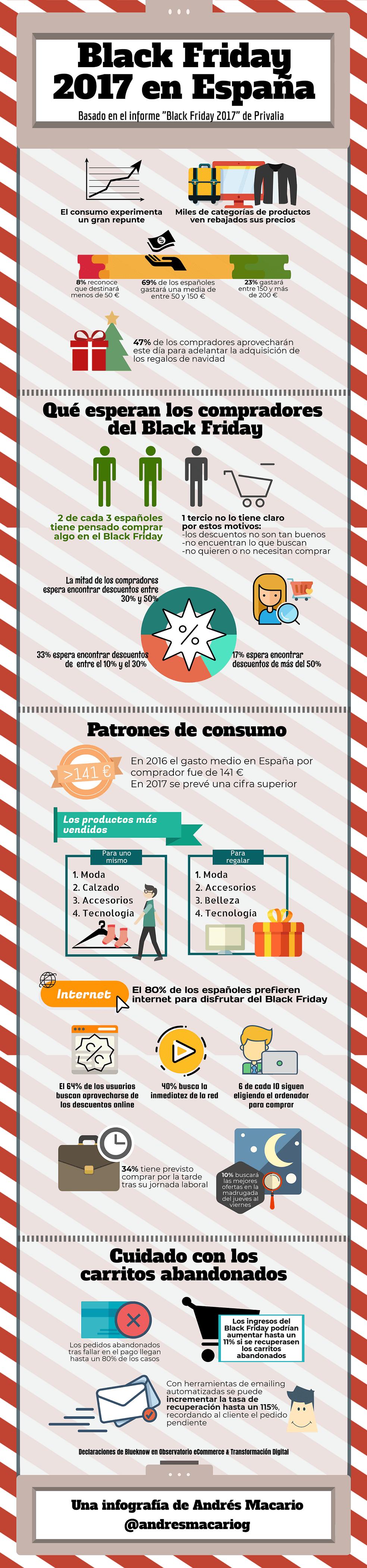 Infografía Black Friday en España