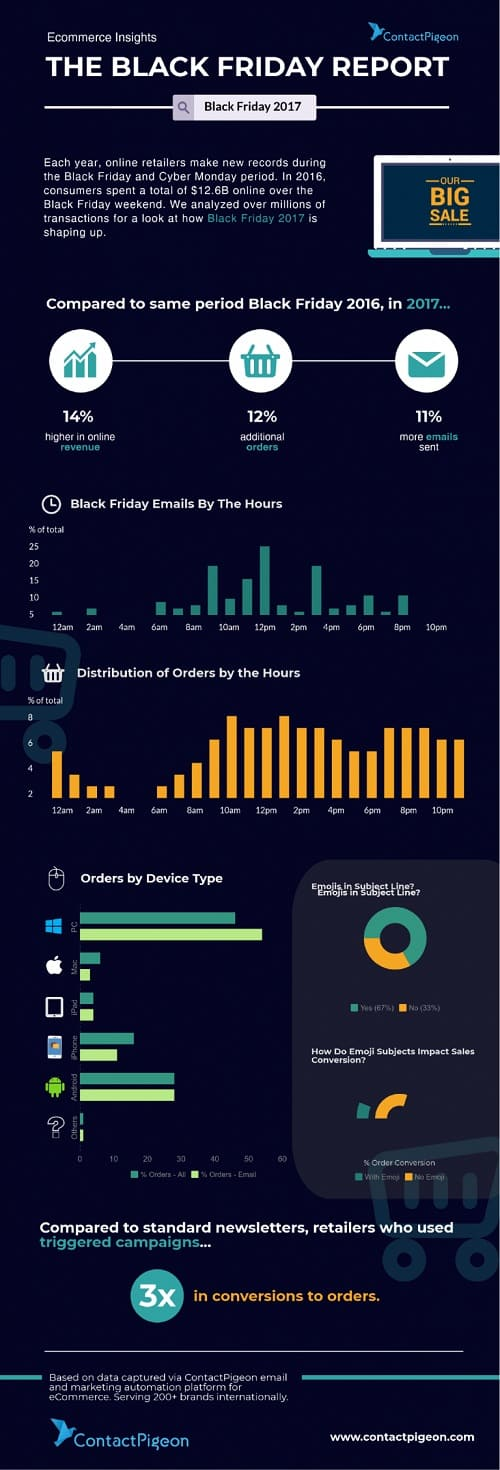 Trucos de marketing a última hora para Black Friday y Cyber Monday #infografia