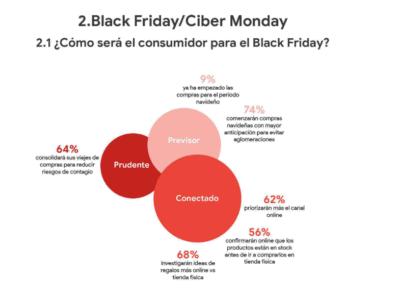 como sera el consumo en el black friday