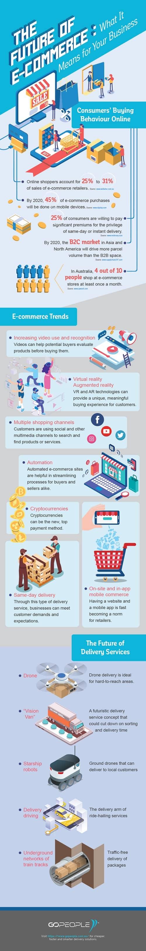 hacia dónde va el comercio electrónico #infografía
