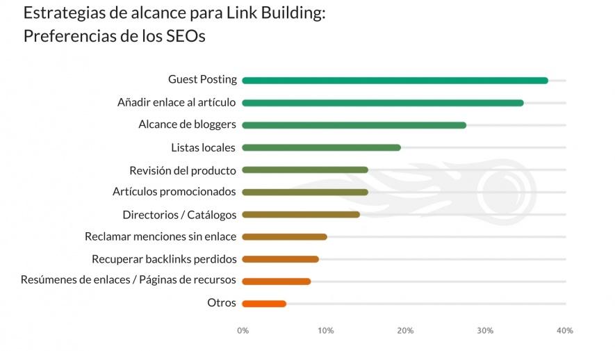 link building estrategias preferencias de seos