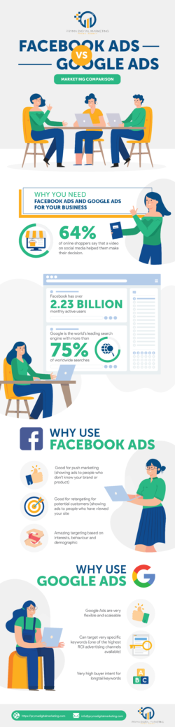 Google Ads vs Facebook Ads infografia