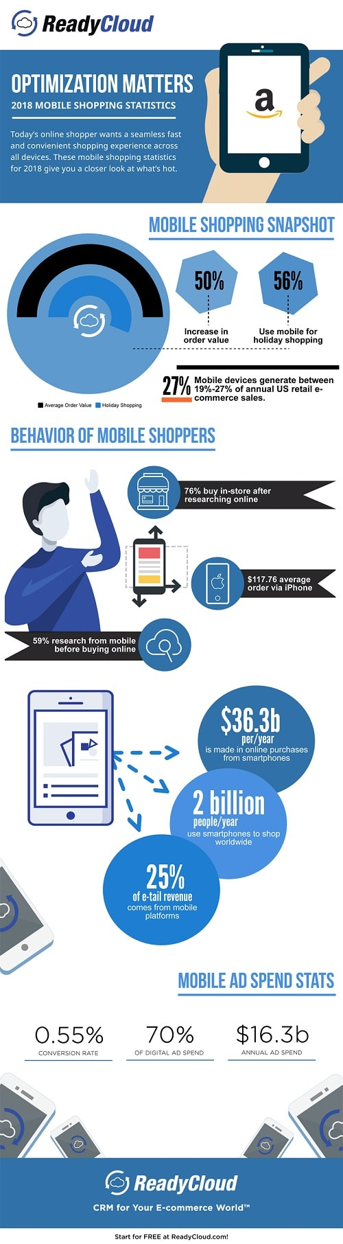 Acciones que debes aplicar para que tu M-Commerce tenga éxito infografia
