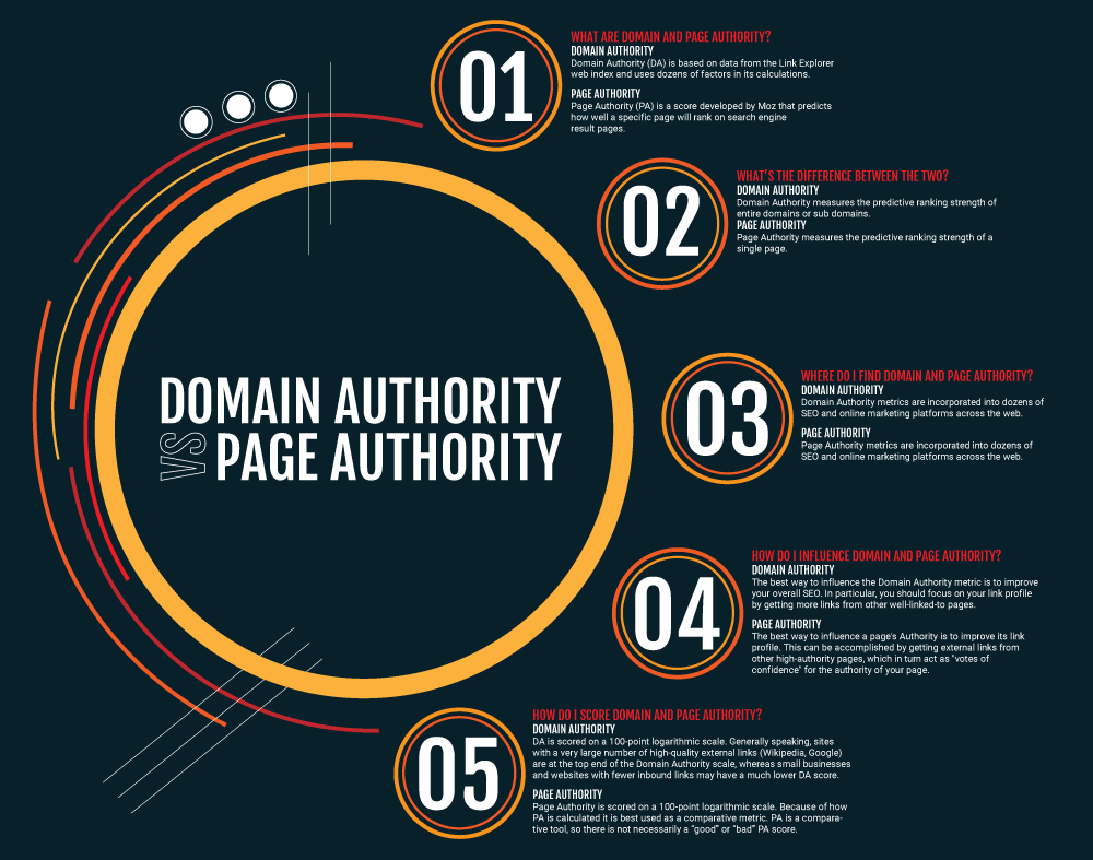 Domain-Page-Authority-Infographic