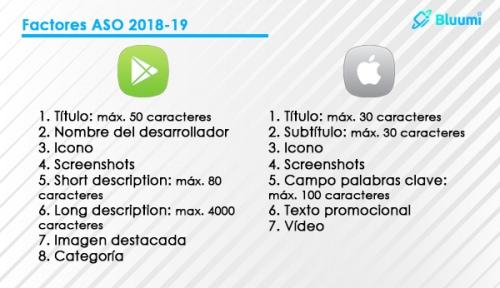 Posicionamiento ASO infografia