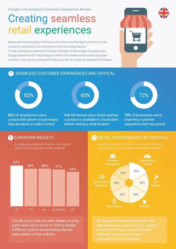 cómo mejorar la experiencia de los consumidores en e-commerce infografia_page-0001