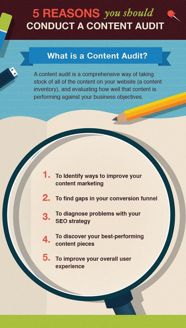 hacer una auditoría de contenido infografía