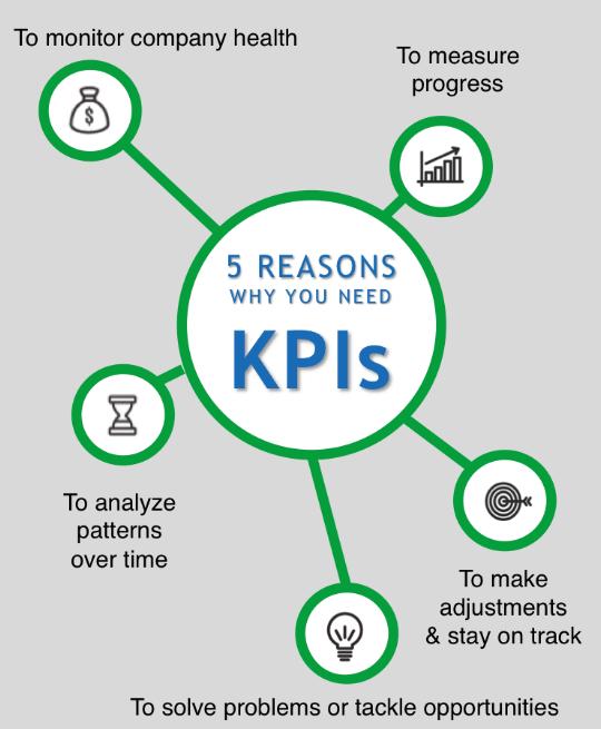 razones kpis
