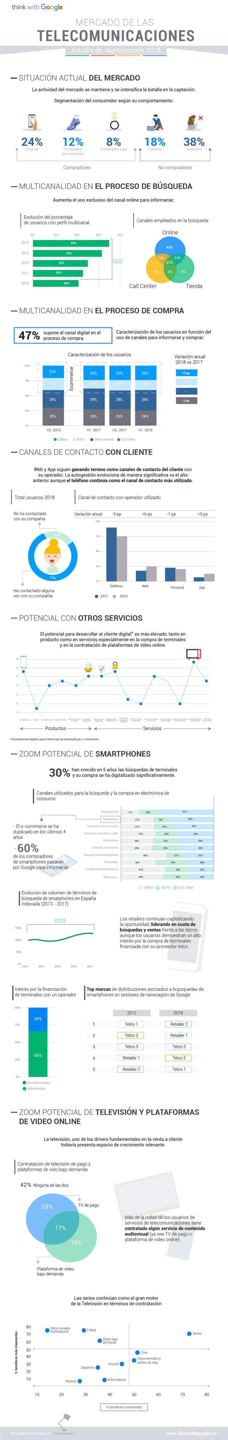 Impacto del internet en la industria de telecomunicaciones