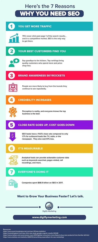 Razones por las que tu empresa necesita SEO #infografia