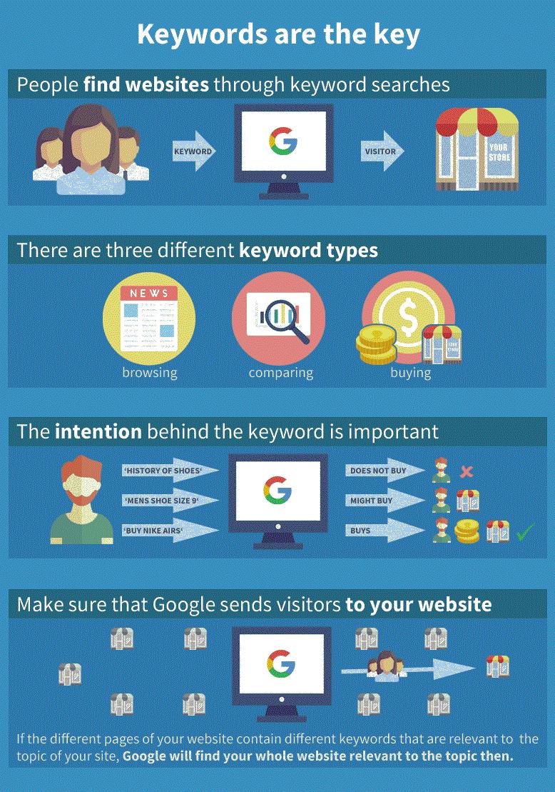 palabras clave infografía