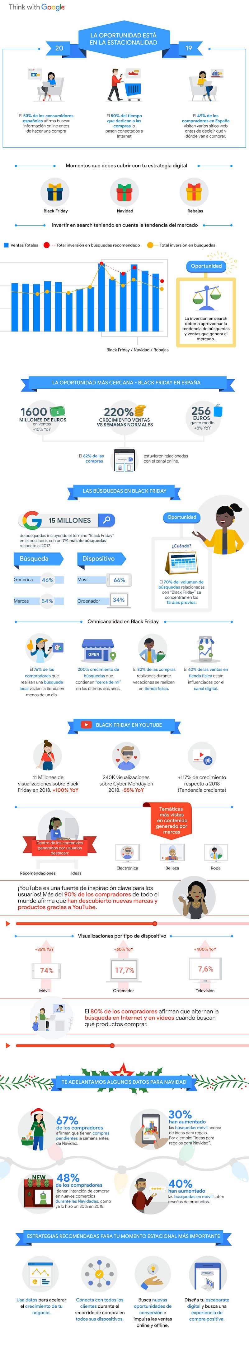 aprovechar las festividades para vender mas infografia
