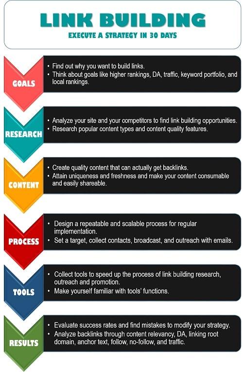 aplicar estrategia de link building #infografia