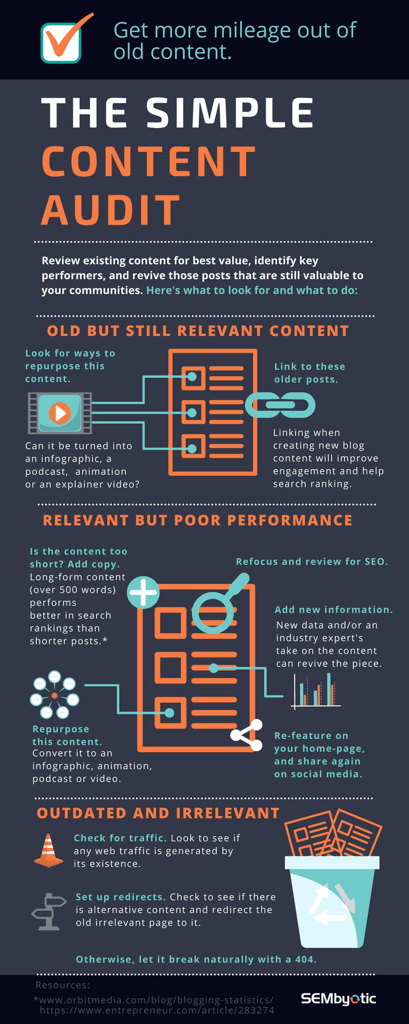 hacer auditoria de contenido infografia