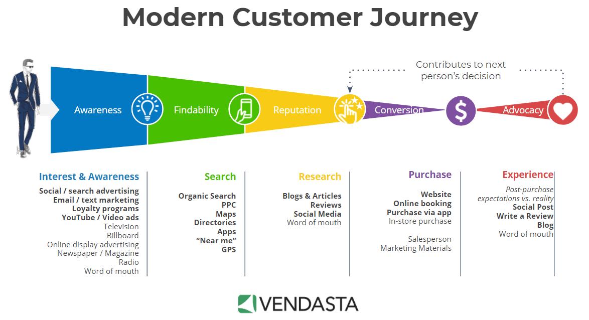 infografia customer journey