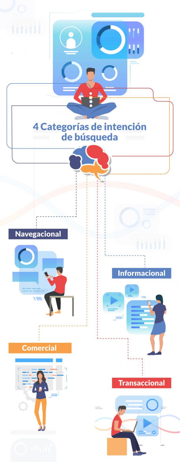 Tipos de intenciones de busqueda en SEO #infografia