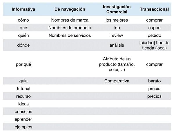 tabla modificadores intencion de busqueda